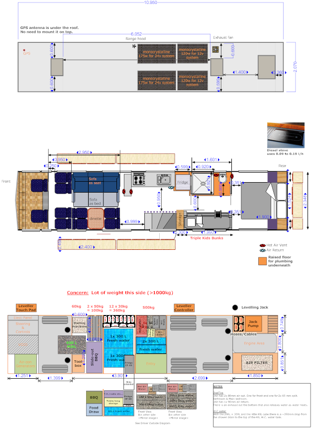 our plans for the motorhome conversion project